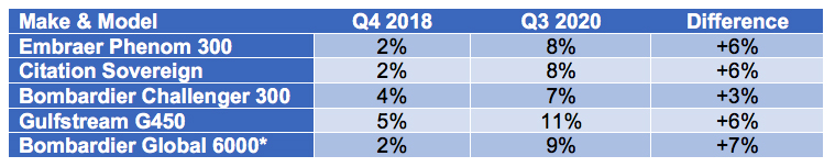 Guardian Jet chart shows percentage of aircraft for sale Q418 vs q32020