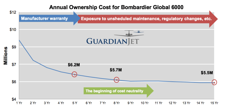 annual ownership cost for bombardier global 6000 - how long should I own my airplane - guardian jet