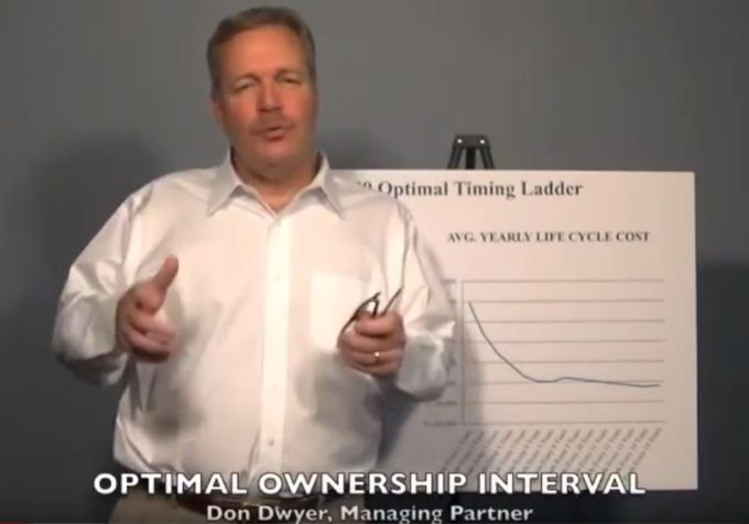Optimal Ownership Interval - video